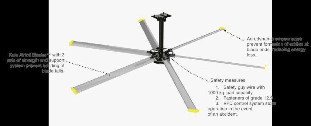 HVLS diagram